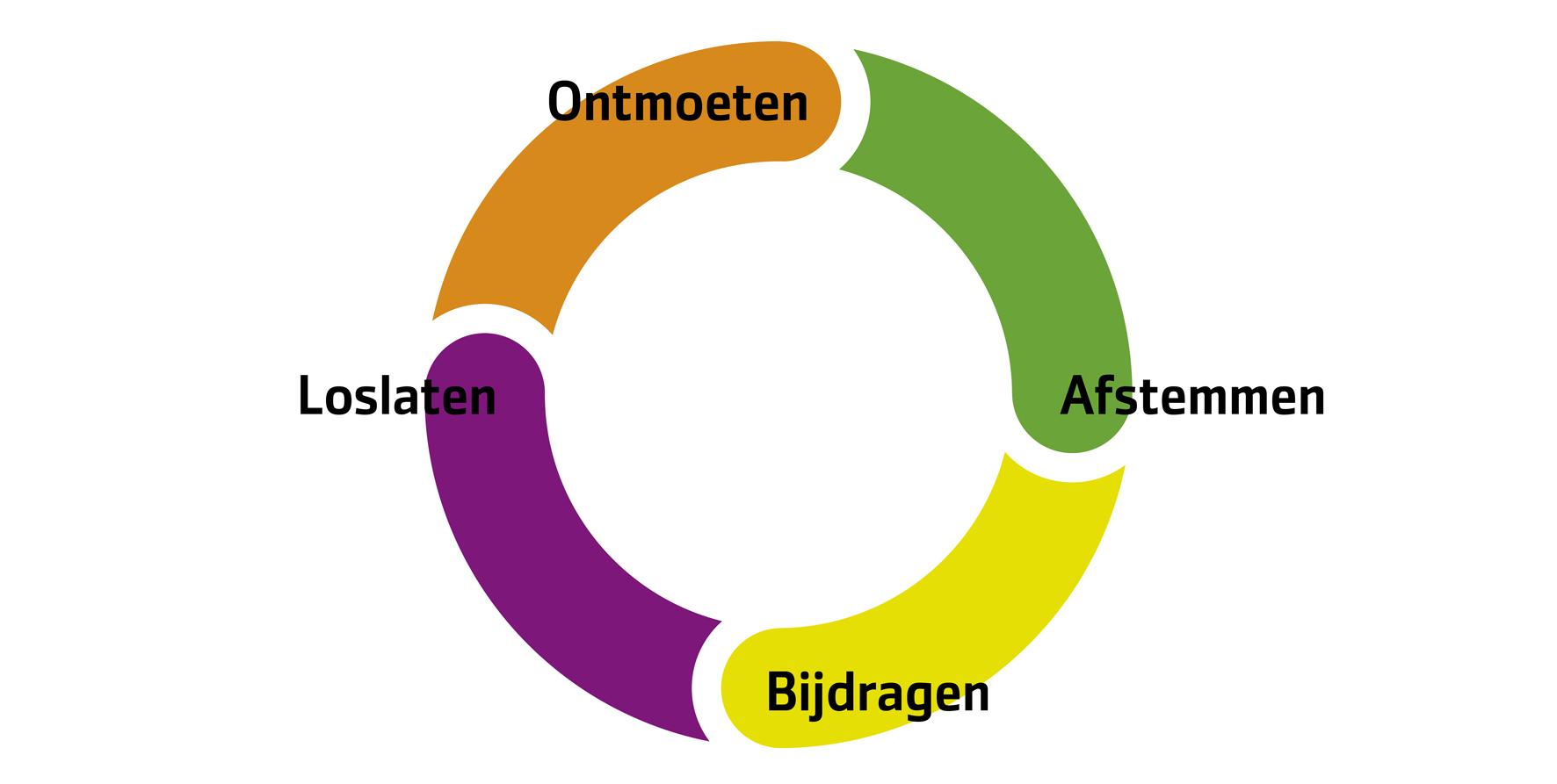 Intentie | Dim Creative ConsultancyDim Creative Consultancy: www.dimcreativeconsultancy.nl/?page_id=125